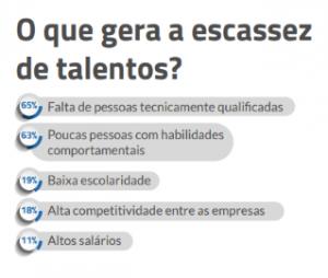 Infográfico sobre o que gera a escassez de talentos: 65% falta de pessoas qualificadas, 63% poucas pessoas com habilidades comportamentais, 19% baixa escolaridade, 18% alta competitividade entre as empresas, 11% altos salários