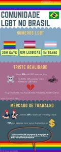 Infográfico sobre os números da comunidade LGBT no Brasil