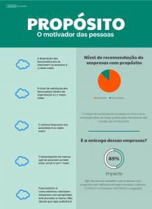 Infográfico sobre propósito
