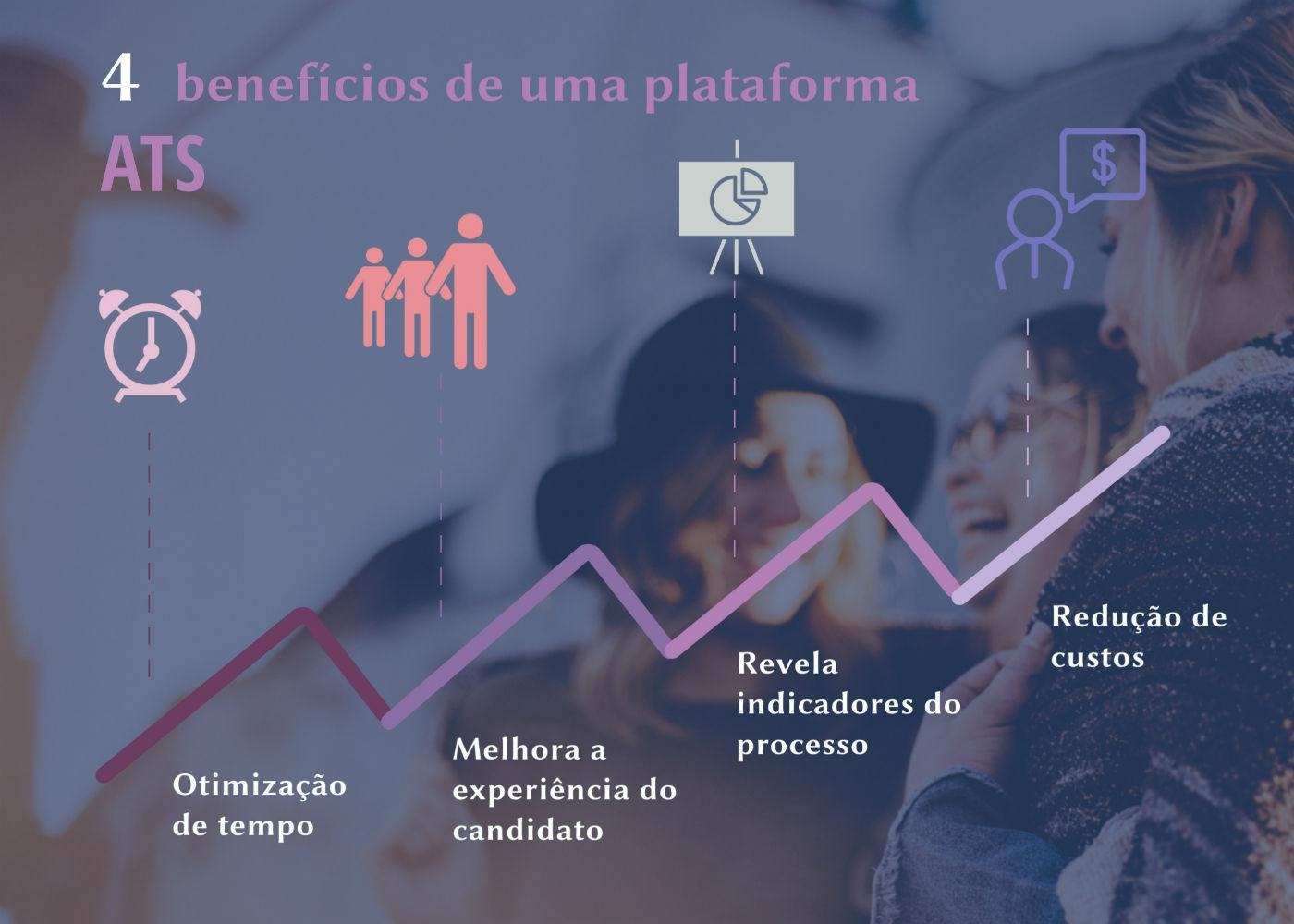 Gráfico indicando os benefícios das ferramentas de recrutamento e seleção.