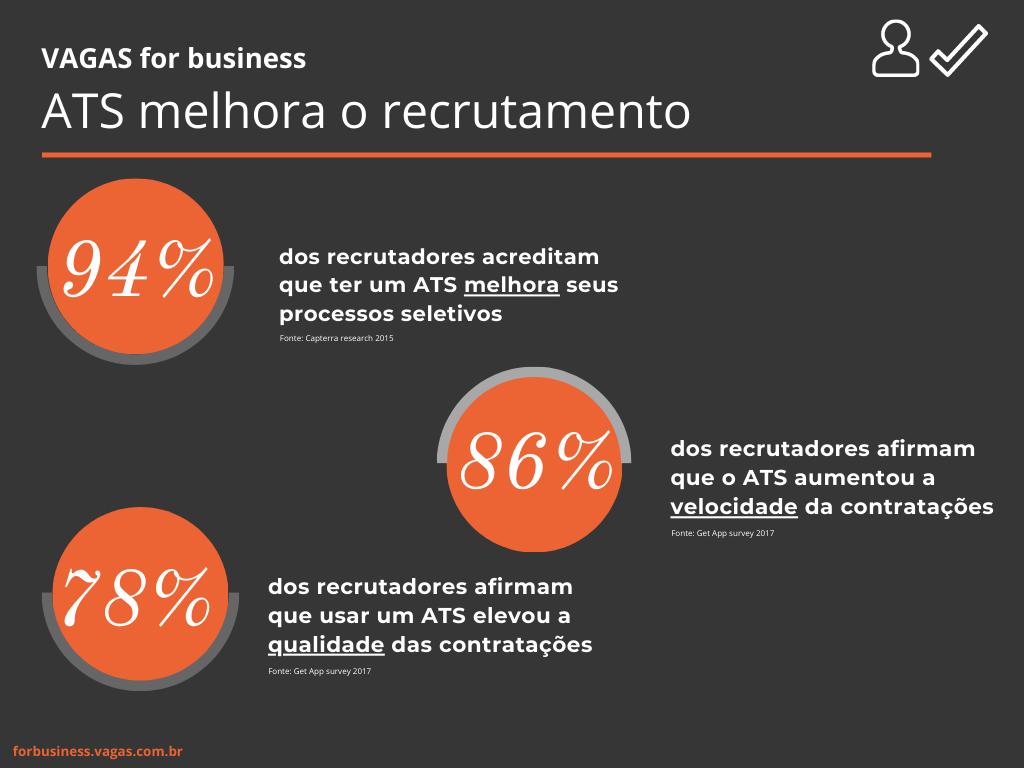 Infográfico com dados sobre benefícios de ATS e como ele melhora o recrutamento em 94%.